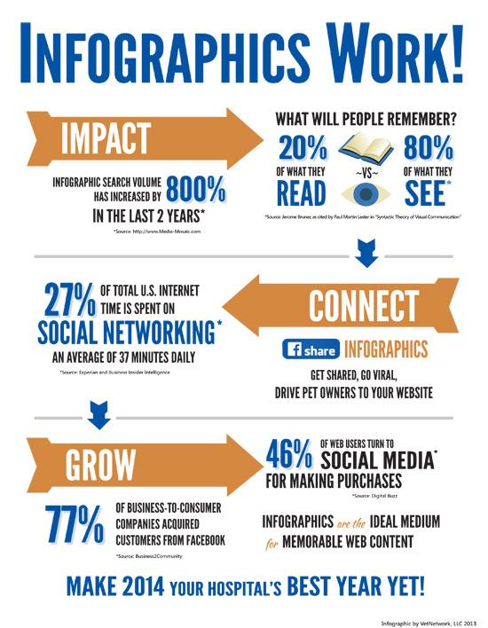 Infographics Work